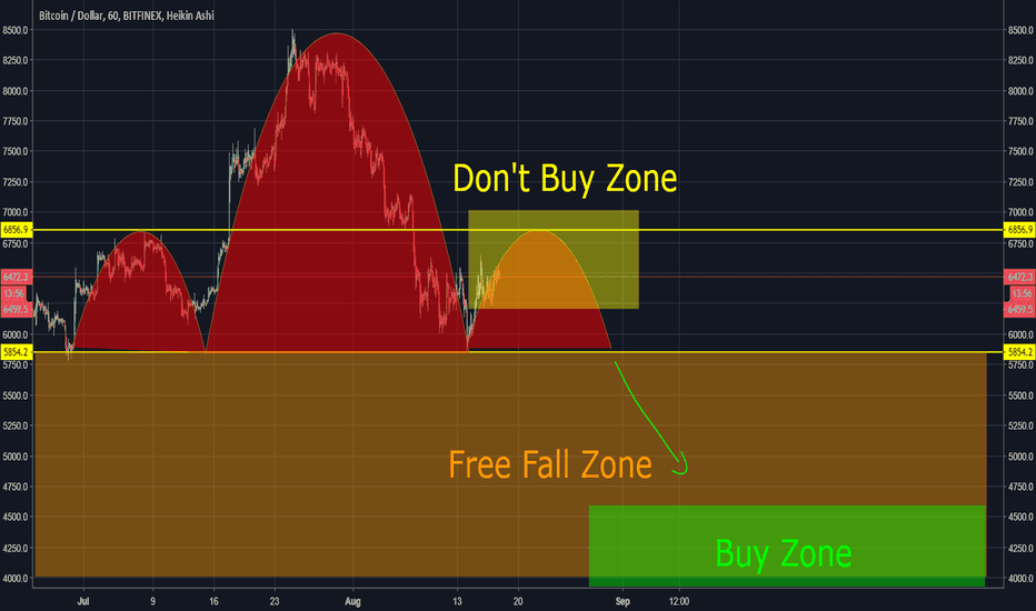 BTCUSD: DON'T BUY BTC right now! Even though everybody tells you to!