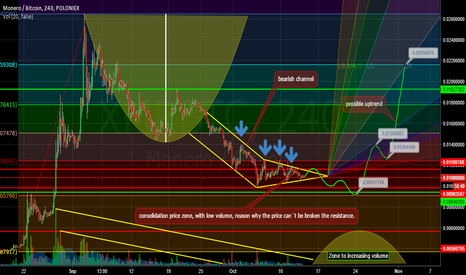 XMRBTC: Waiting for Monero recover, like old times