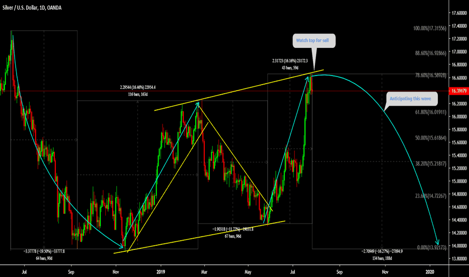 XAGUSD Charts and Quotes — TradingView