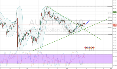 AUDJPY: AUDJPY Break and retested