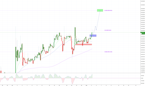 STORJBTC: STORJ will make a small Pullback - this is our chance then