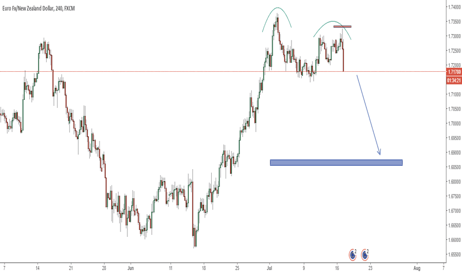 EURNZD: 300 PIP Move to the downside. FAST MOVING TREND BREAKOUT