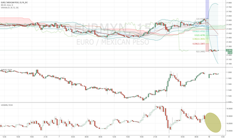 EURMXN: Looking EURMXN something wrong