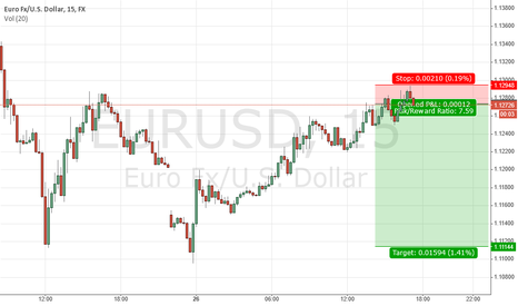 EURUSD: Short the EURUSD