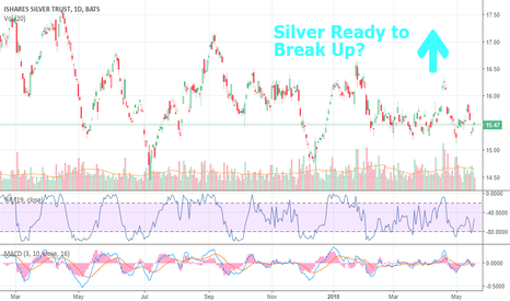 SLV: Silver - Price in Bottom of Range of the SLV, Is It Going Up?