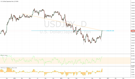 USDJPY: USDJPY - Catch the retrace
