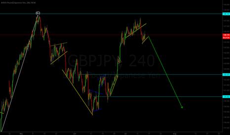 GBPJPY: GBP/JPY Downtrend Begun? Sell bearish flag