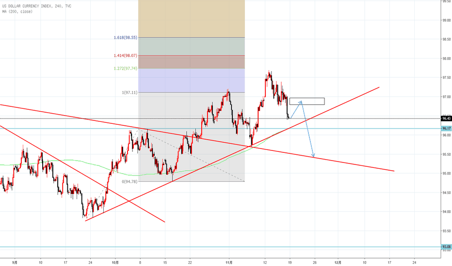 DXY: 11.19 Short DXY@96.8-97 反弹就空