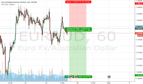 EURAUD: Sell Setup