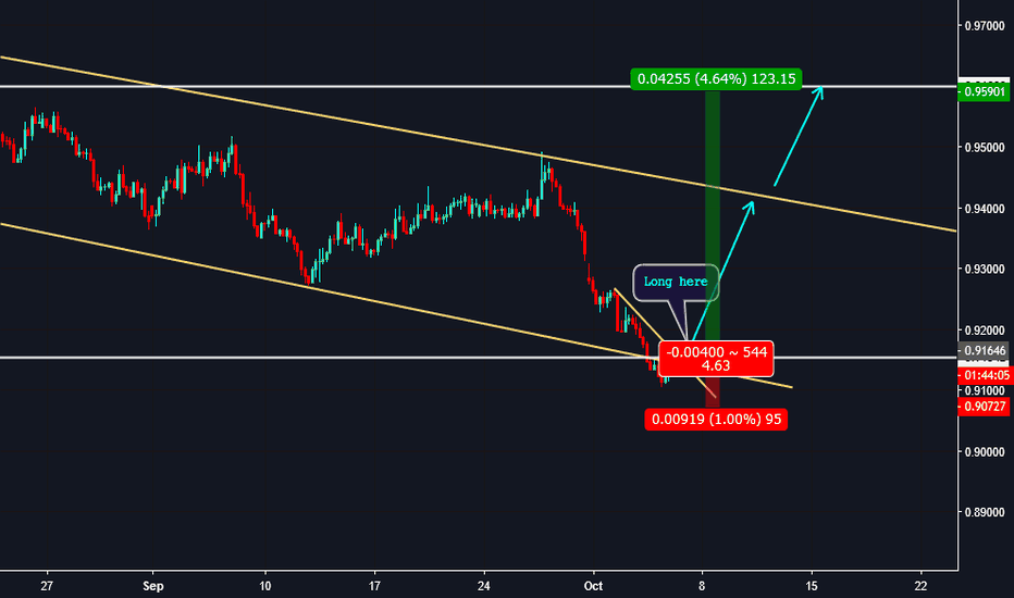 AUDCAD: Trade101: 240 - AUDCAD - Long Opportunity