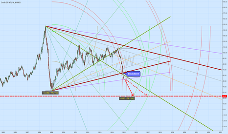 CL1!: Crude oil is in big trouble