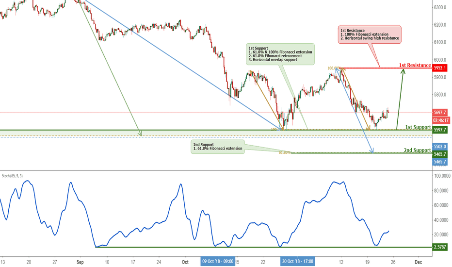 AU200AUD: ASX Bounced Off Support, Potential Rise!