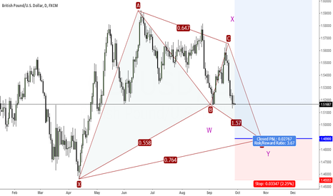 GBPUSD: Waiting Patiently