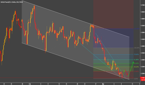 GBPUSD: Downtrend Channel - Compressing Triangle-Reversal Pattern (LONG)