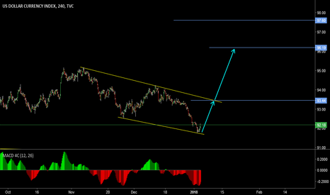 DXY: DXY 3rd wave !!!