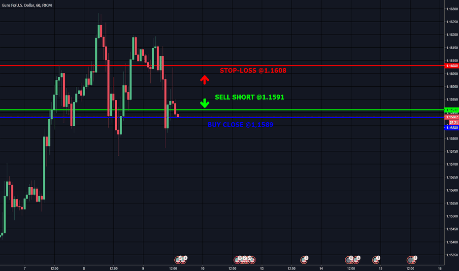 EURUSD: trade with >70% probability: BUY close @ 1,1589