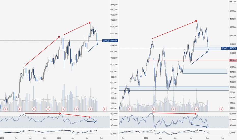 GOOGL: GOOGLE ($GOOGL) - Divs, divs and more divs. Which side will win?