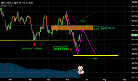 GBPJPY: GBPJPY TREND CONTINUATION TRADE