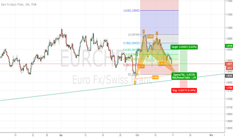 EURCHF: EURCHF Bullish Bat
