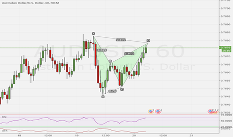 AUDUSD: AUD/USD 60 Possible Bat Pattern