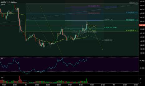 USDJPY: usdjpy sell breakout (wave analysis)