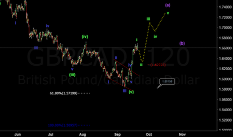 GBPCAD: Gbpcad: Buy the dip?