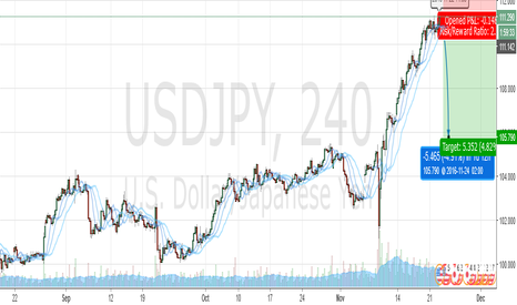 USDJPY: ISDJPY goo to sell
