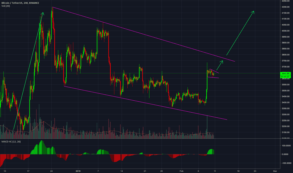 BTCUSDT: More upside is to expected