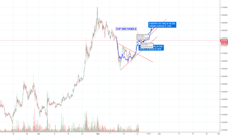 TRXUSD: TRON consolidated and now for ...