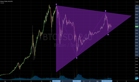 BTCUSD: BTCUSD - No clue at all what's going to happen