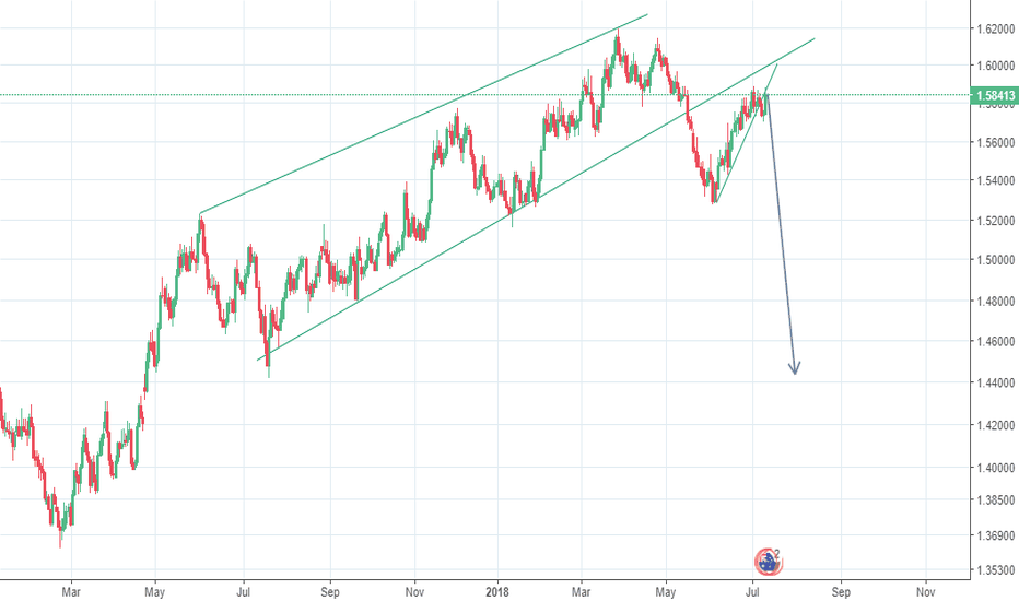 EURAUD: Is EUR/AUD ready for a big drop?