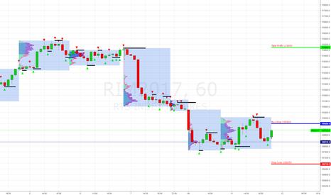 RIM2017: RTS (RIM2017) Buy Stop 109600