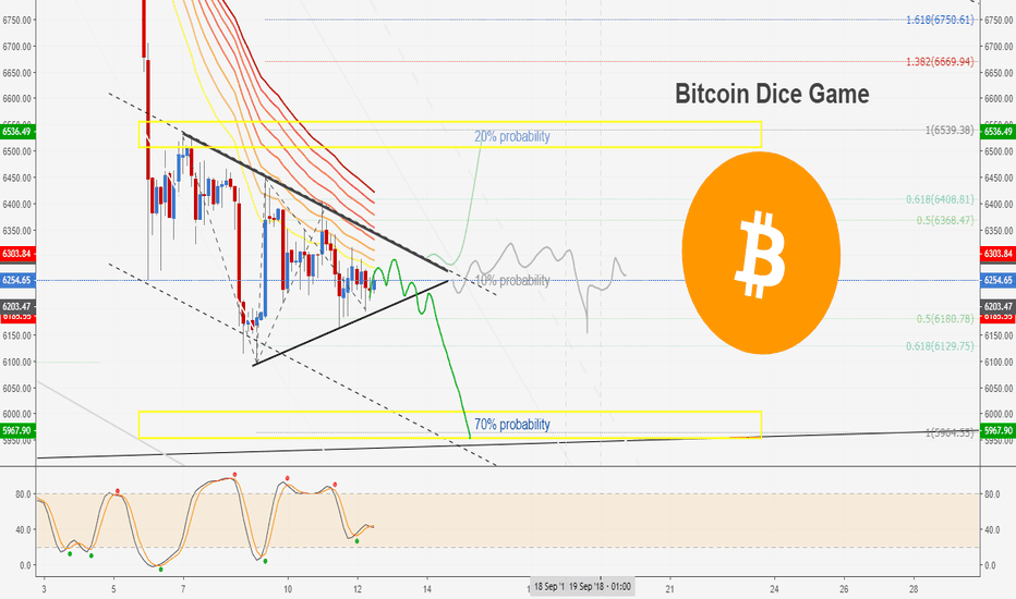 BTCUSD: Bitcoin Dice Game: All about Probabilities 70-20-10