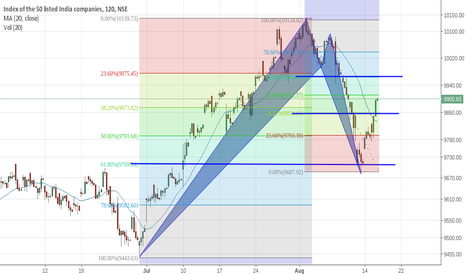 NIFTY: Nifty: Targets according to Harmonic patterns