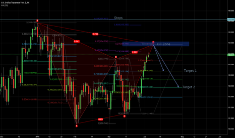 USDJPY: USD/JPY 1D Gartley Short