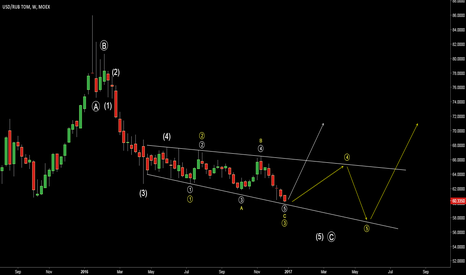 USDRUB_TOM: USDRUB Update. Possible wave count. MOEX edition.