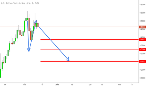 USDTRY: WATCH FOR THAT LEVELS