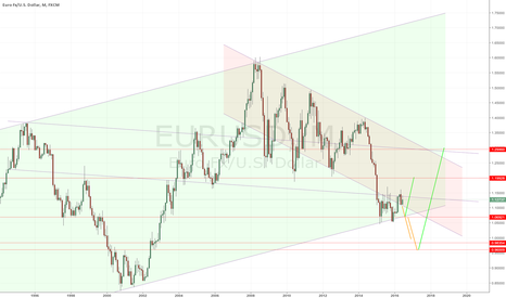 EURUSD: EURUSD Long-Term Trade