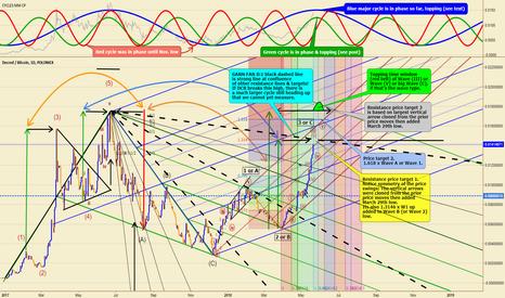 DCRBTC: DCR/BTC (DCR token) Awe Inspiring Price Symmetry-Top Soon!