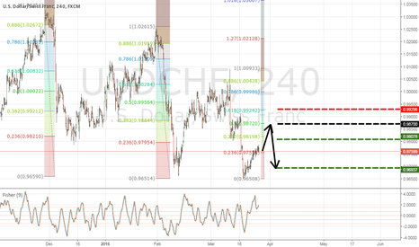 USDCHF: USDCHF short at structure and fib confluence