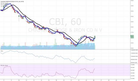 CBI: $CBI higher low