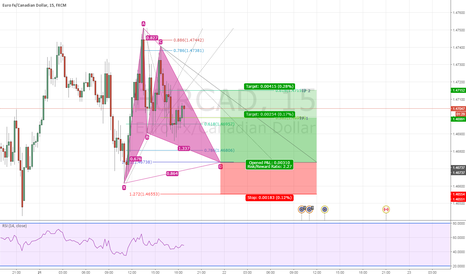 EURCAD: Potential Bullish Gartley | EURCAD