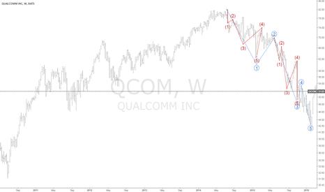 QCOM: qcom
