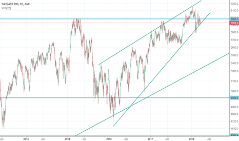 XJO: XJO - Time for the Widowmaker to meet their match(Single Trader)