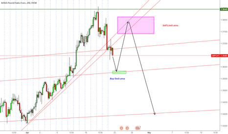 GBPCHF: GBPCHF Keep Short - Buy - Short