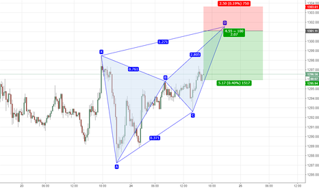 XAUUSD: XAUUSD bearish butterfly on 15min chart