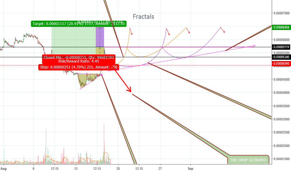 XRPBTC: Bullish XRPBTC / Cup and Handle / Ascending Trangle Fractals