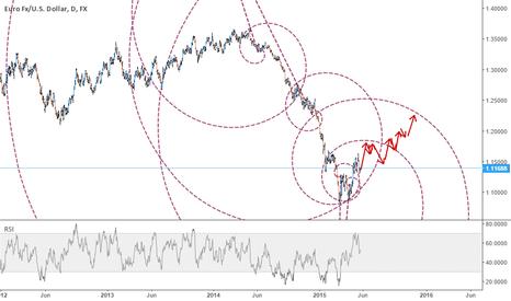 EURUSD: EUR - alternative scenario