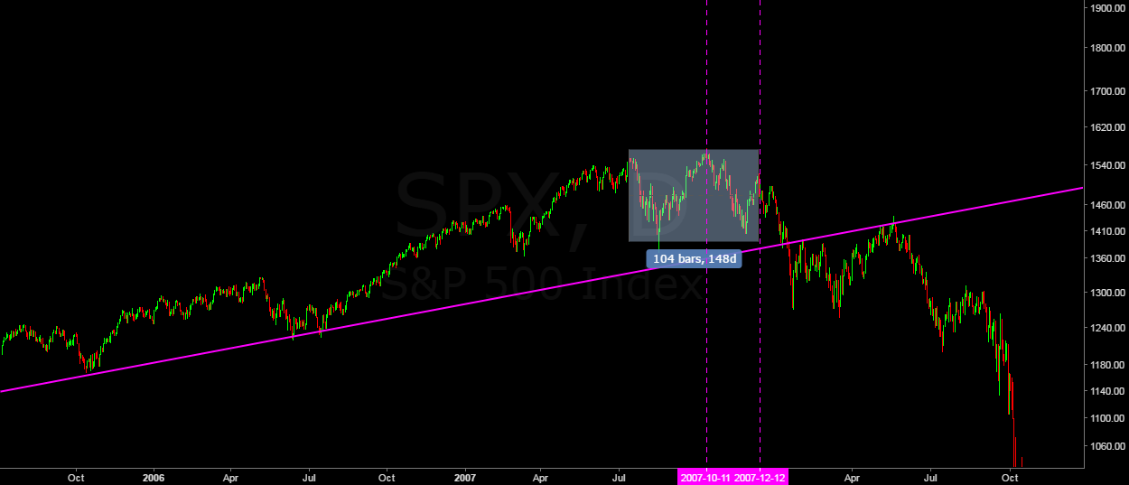 81% of traders are currently short on the SP500!