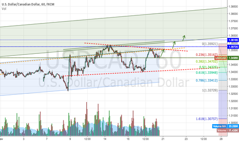 USDCAD: If oil continues to fail